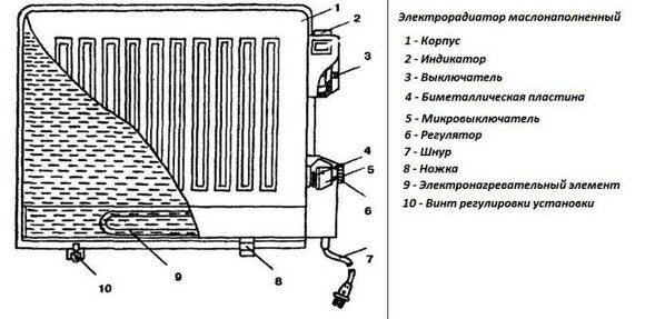 konvektor-ili-maslyanyj-obogrevatel-chto-luchshe-11