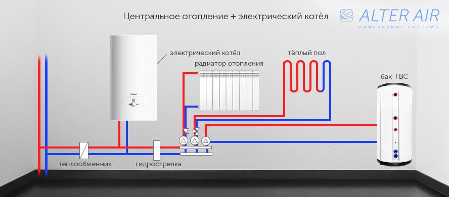tsentralnoe-otoplenie-elektricheskiy-kotel1