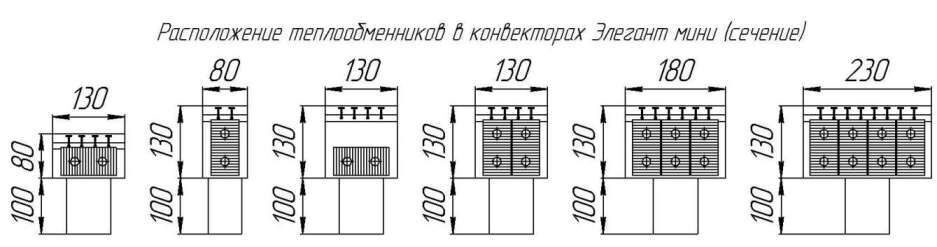 КонвекторыЭлегант Мини